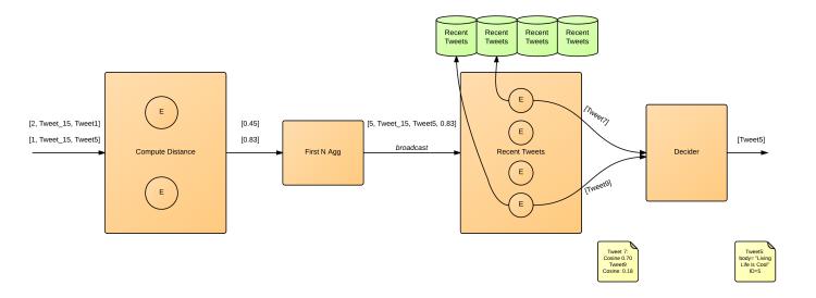 Flow Chart 2