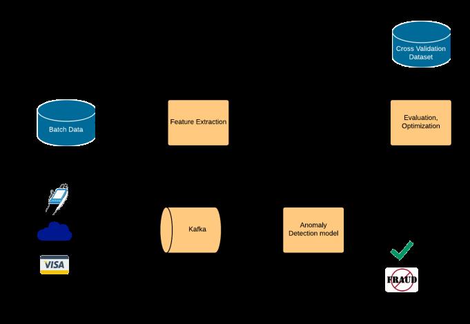 Anomaly Detection Batch Stream Model