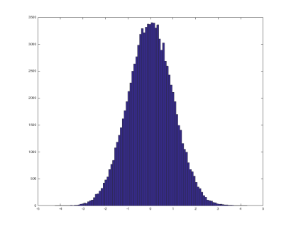 Gaussian distribution plot